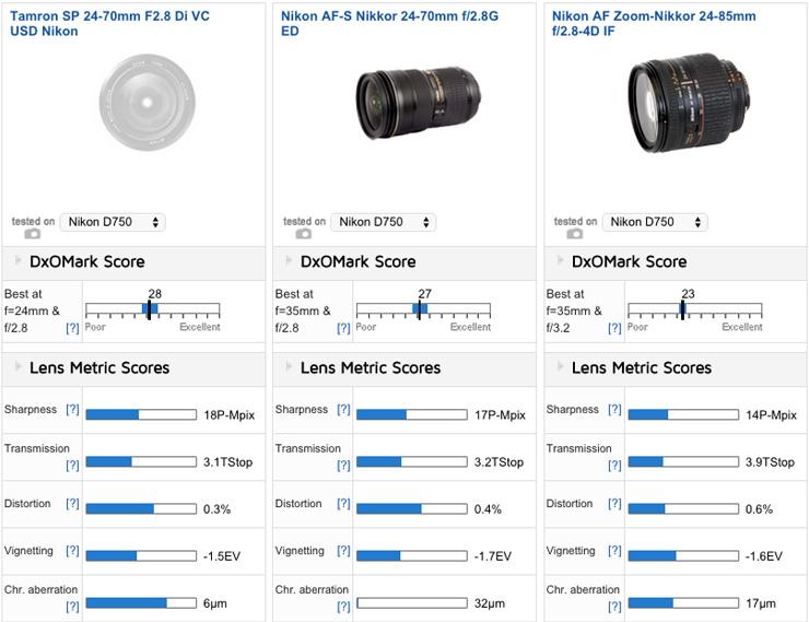 Best lenses for the Nikon D750: Best Zoom - DxOMark