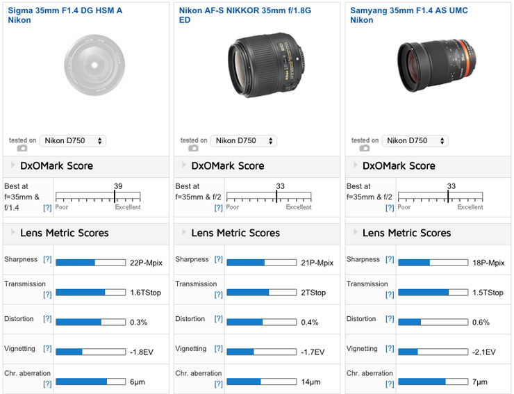 Versus02 - Best Lenses For The Nikon D750: Best Prime - DxOMark