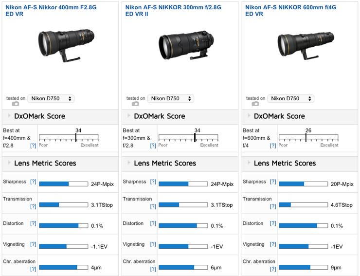 Best lenses for the Nikon D750: Best Prime - DxOMark