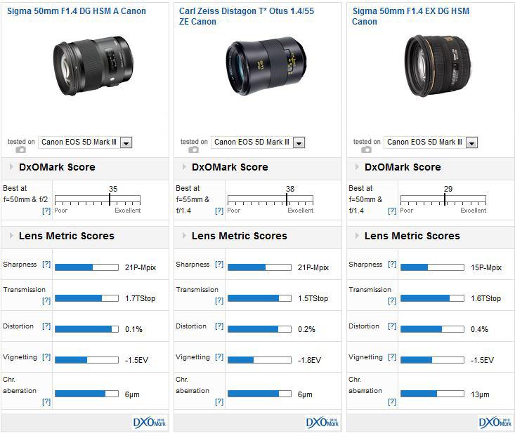 Sigma 50mm F1 4 Dg Hsm A Canon Lens Review Art For Art S Sake