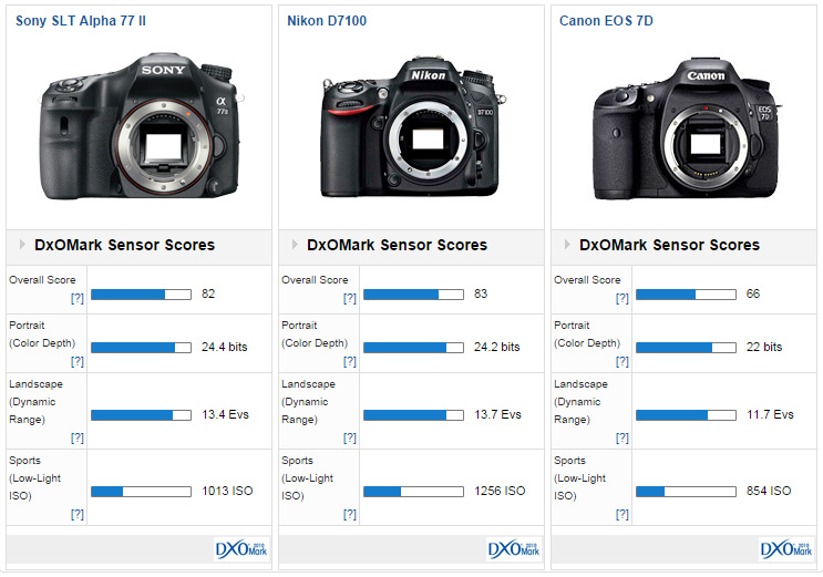 Canon 7D Mark II Preview: New flagship Canon APS-C DSLR