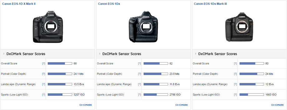 Canon EOS-1D X Mark II vs. Canon EOS-1D X vs. Canon EOS 1Ds Mark III