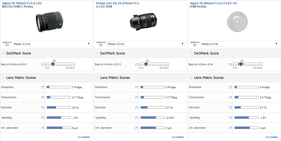 Sigma 18-300mm F3.5-6.3 DC MACRO HSM C Pentax vs Pentax smc DA 18-270mm F3.5-6.3 ED SDM vs Sigma 18-200mm F3.5-6.3 II DC OS HSM Pentax