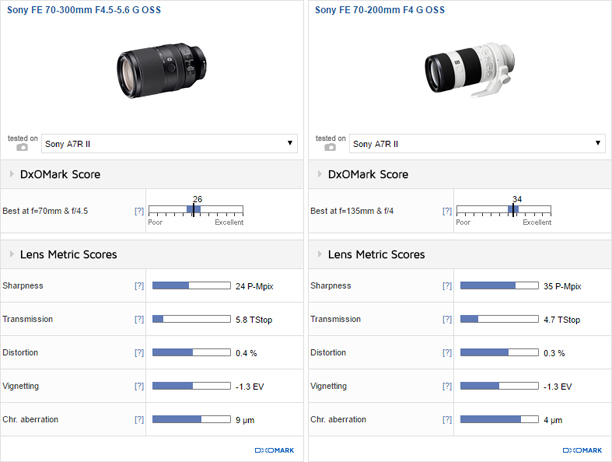 Sony FE 70-300mm F4.5-5.6 G OSS vs Sony FE 70-200mm F4 G OSS