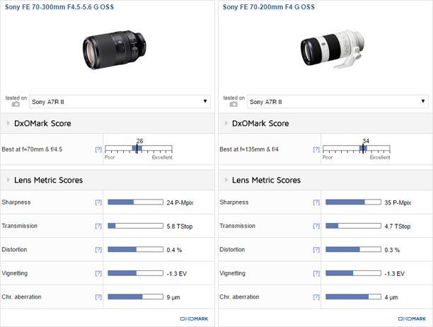 Sony FE 70-300mm F4.5-5.6 G OSS vs Sony FE 70-200mm F4 G OSS
