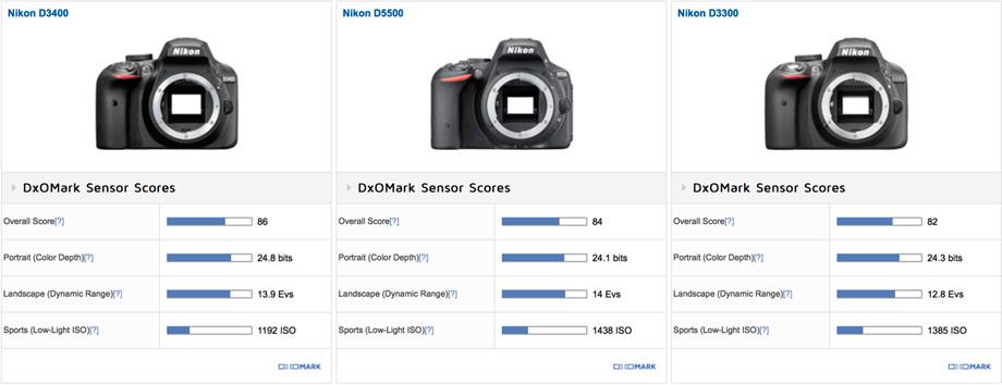 Nikon D3400 vs Nikon D5500 vs Nikon D3300