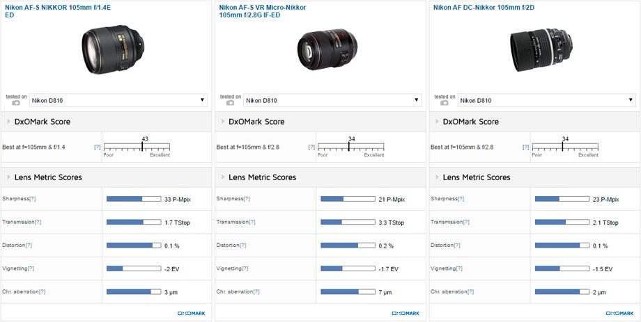 Nikon AF-S NIKKOR 105mm f/1.4E ED vs Nikon AF-S VR Micro-Nikkor 105mm f/2.8G IF-ED vs Nikon AF DC-Nikkor 105mm f/2D
