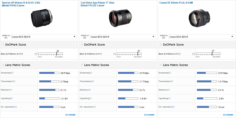 Tamron SP 85mm f/1.8 Di VC USD (Model F016) Canon vs Carl Zeiss Apo Planar T* Otus 85mm F14 ZE Canon vs Canon EF 85mm f/1.2L II USM