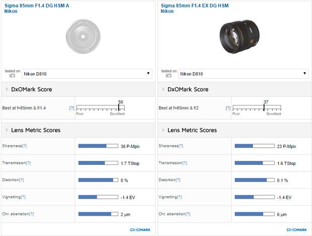 Sigma 85mm F1.4 DG HSM A Nikon vs Sigma 85mm F1.4 EX DG HSM Nikon