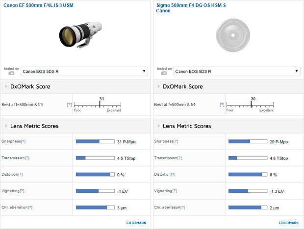 Canon EF 500mm F/4L IS II USM vs Sigma 500mm F4 DG OS HSM S Canon
