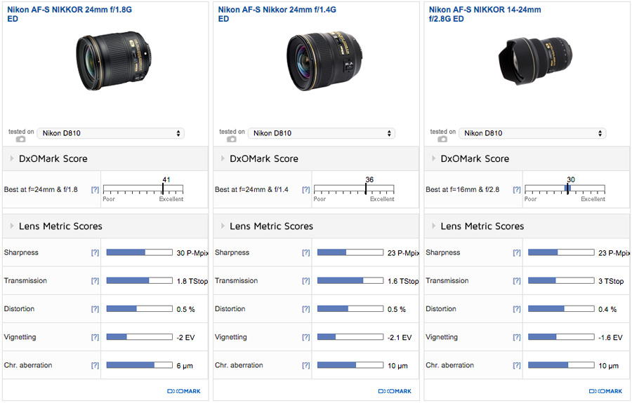 Nikon Af S 24mm F 1 8g Ed Review High Quality Wide Angle