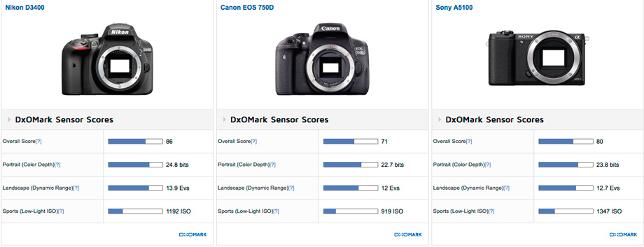 Nikon D3400 vs Canon EOS 750D vs Sony A5100
