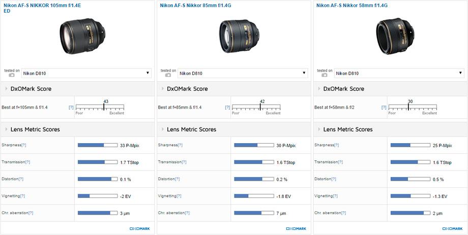 Nikon AF-S NIKKOR 105mm f/1.4E ED vs Nikon AF-S Nikkor 85mm f/1.4G vs Nikon AF-S Nikkor 58mm f/1.4G