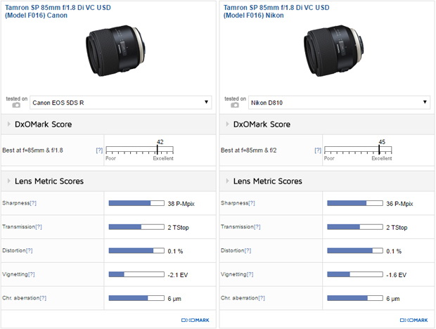 Tamron SP 85mm f/1.8 Di VC USD (Model F016) Canon vs Tamron SP 85mm f/1.8 Di VC USD (Model F016) Nikon