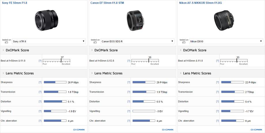 Sony FE 50mm F1.8 vs Canon EF 50mm f/1.8 STM vs Nikon AF-S NIKKOR 50mm f/1.8G