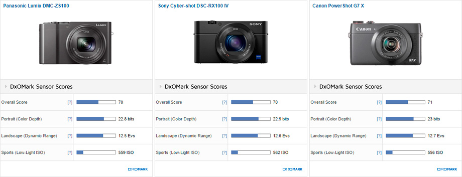 Panasonic Lumix DMC-ZS100 vs Sony Cyber-shot DSC-RX100 IV vs Canon PowerShot G7 X