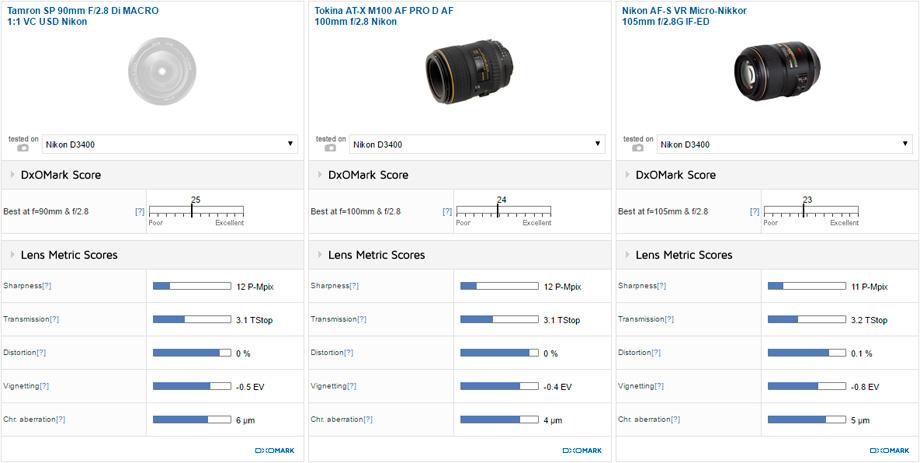 Tamron SP 90mm F/2.8 Di MACRO 1:1 VC USD Nikon vs Tokina AT-X M100 AF PRO D AF 100mm f/2.8 Nikon vs Nikon AF-S VR Micro-Nikkor 105mm f/2.8G IF-ED