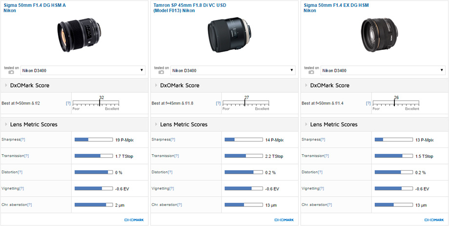Sigma 50mm F1.4 DG HSM A Nikon vs Tamron SP 45mm F1.8 Di VC USD (Model F013) Nikon vs Sigma 50mm F1.4 EX DG HSM Nikon