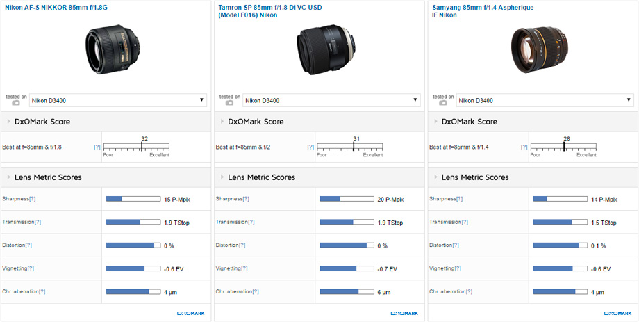Nikon AF-S NIKKOR 85mm f/1.8G vs Tamron SP 85mm f/1.8 Di VC USD (Model F016) Nikon vs Samyang 85mm f/1.4 Aspherique IF Nikon