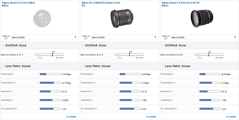 Sigma 20mm F1.4 DG HSM A Nikon vs Nikon AF-S NIKKOR 20mm f/1.8G ED vs Sigma 20mm F1.8 EX DG ASP RF Nikon