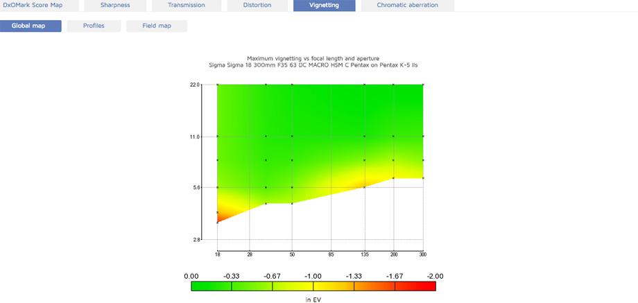 Sigma 18-300mm F3.5-6.3 DC MACRO HSM C Pentax Vignetting