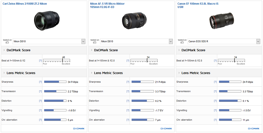 Comparison 2: Carl Zeiss Milvus 2/100M ZF.2 Nikon vs. Nikon AF-S VR Micro-Nikkor 105mm f/2.8G IF-ED vs. Canon EF 100mm f/2.8L Macro IS USM