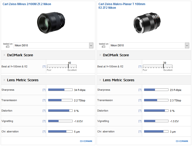 Comparison 1: Carl Zeiss Milvus 2/100M ZF.2 Nikon vs. Carl Zeiss Makro-Planar T 100mm f/2 ZF2 Nikon: Improved symmetry
