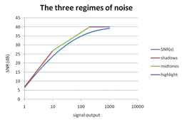 Essential characteristics of noise
