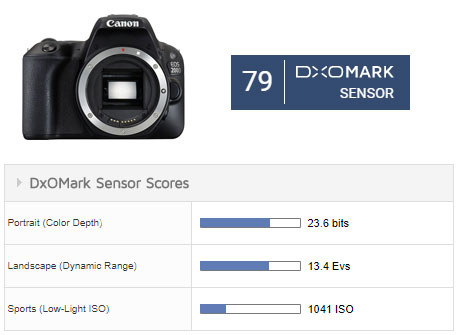 Canon EOS 200D Sensor Review: A step up from the 100D - DxOMark