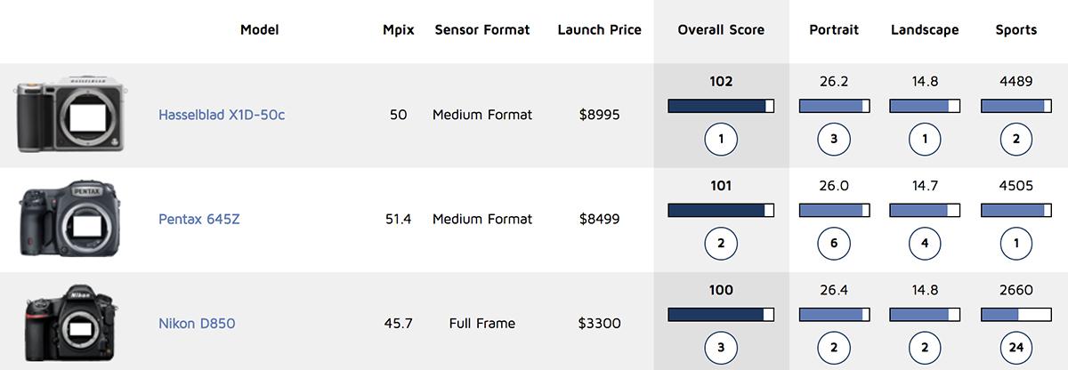 Pentax 645Z score comparison