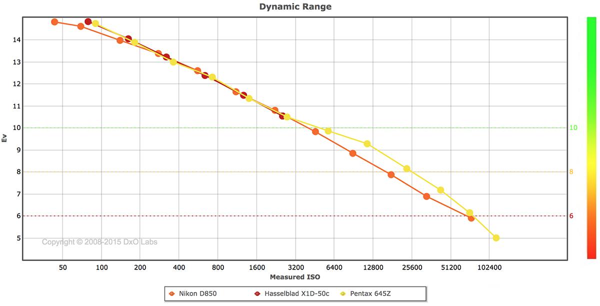 Pentax 645Z Dynamic Range