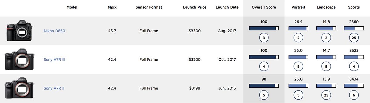 Sony A7R III sensor review: The Nikon D850 meets its