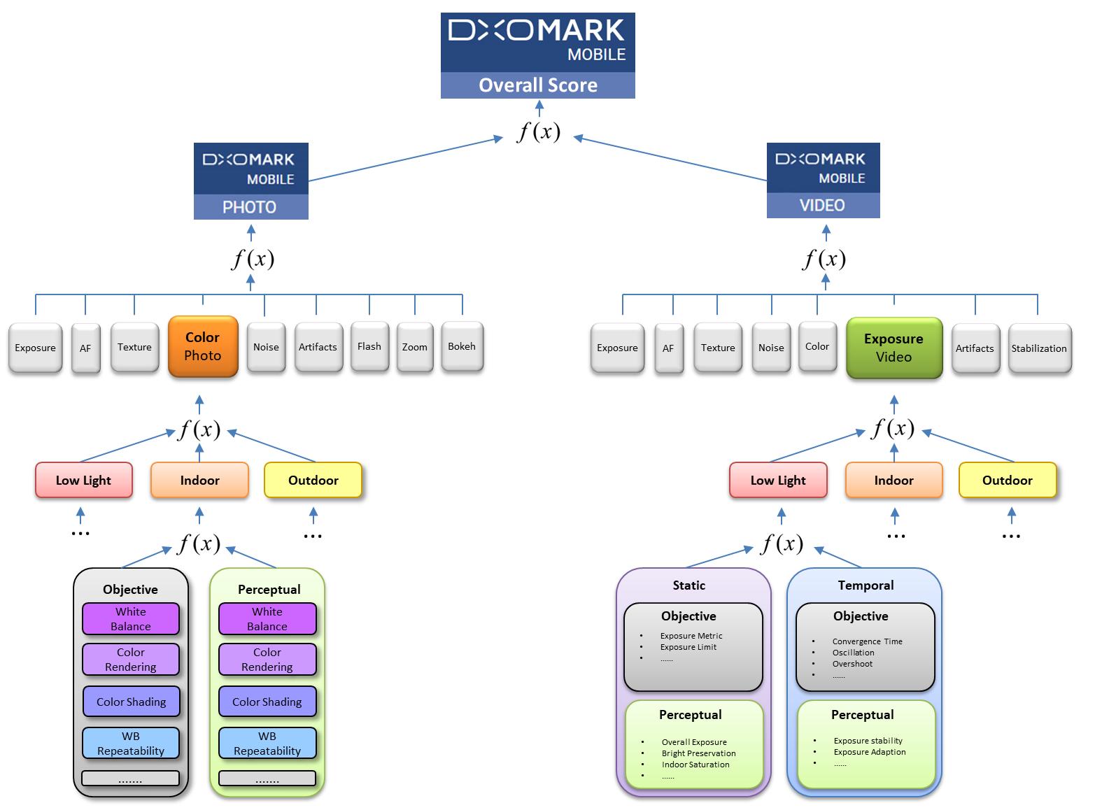 How Dxomark Mobile Scores Smartphone Cameras Dxomark