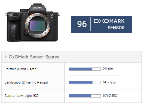 Sony A7 III: Low-light performer - DxOMark
