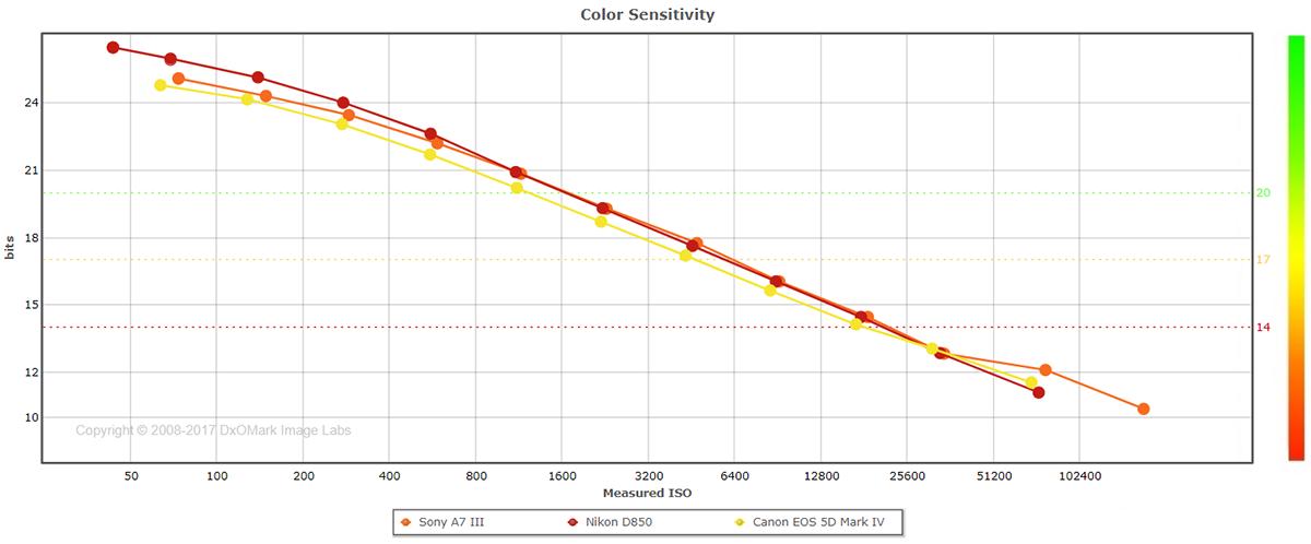 Sony A7 III: Low-light performer - DxOMark