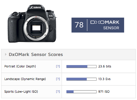 Canon EOS 77D sensor review: The boosted Rebel - DxOMark