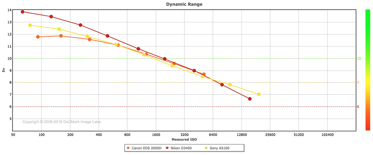 Canon EOS 2000D sensor review: A step up from the 1300D - DxOMark