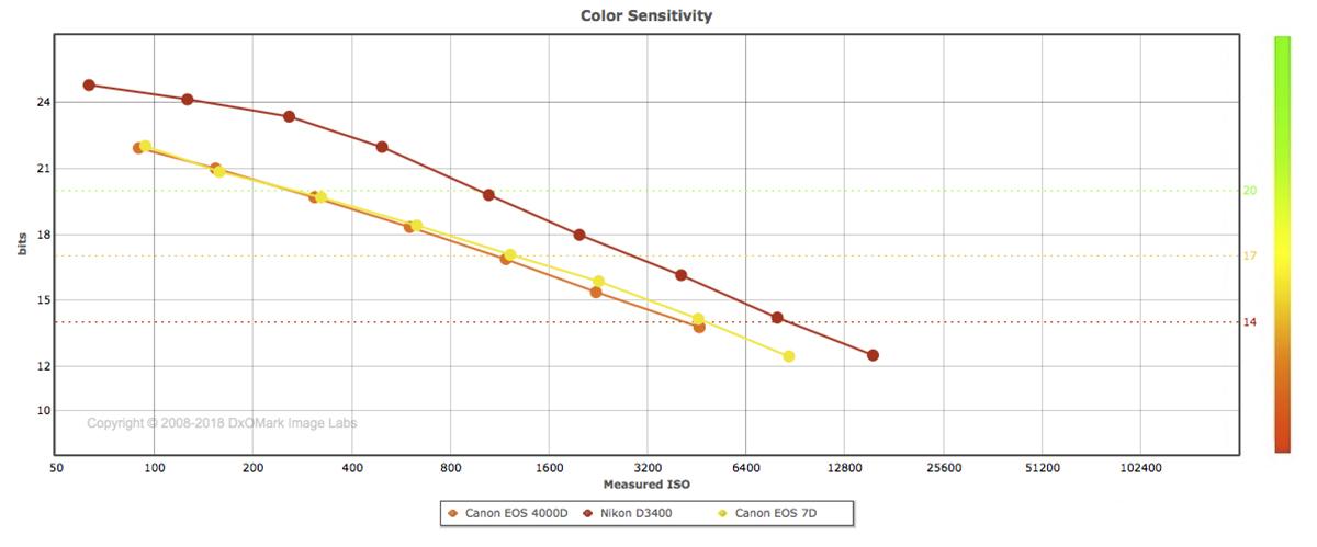 Canon EOS 4000D sensor review: Temptingly affordable - DxOMark