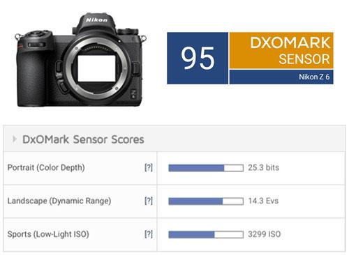 Nikon Z 6 sensor review - DxOMark