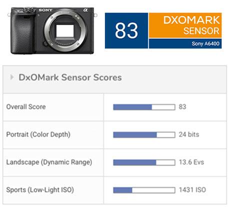 Sony A6400 sensor review - DxOMark