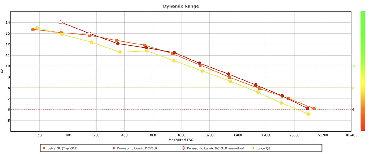 Leica Q2 sensor review - DxOMark