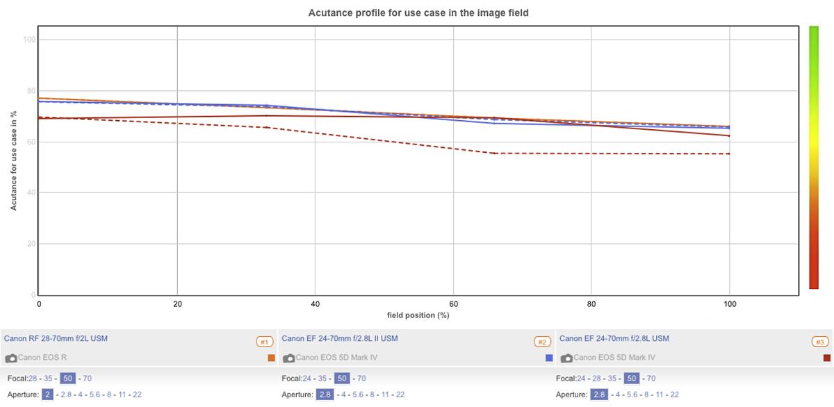Canon RF 28-70mm F2 0 L USM lens review - DxOMark