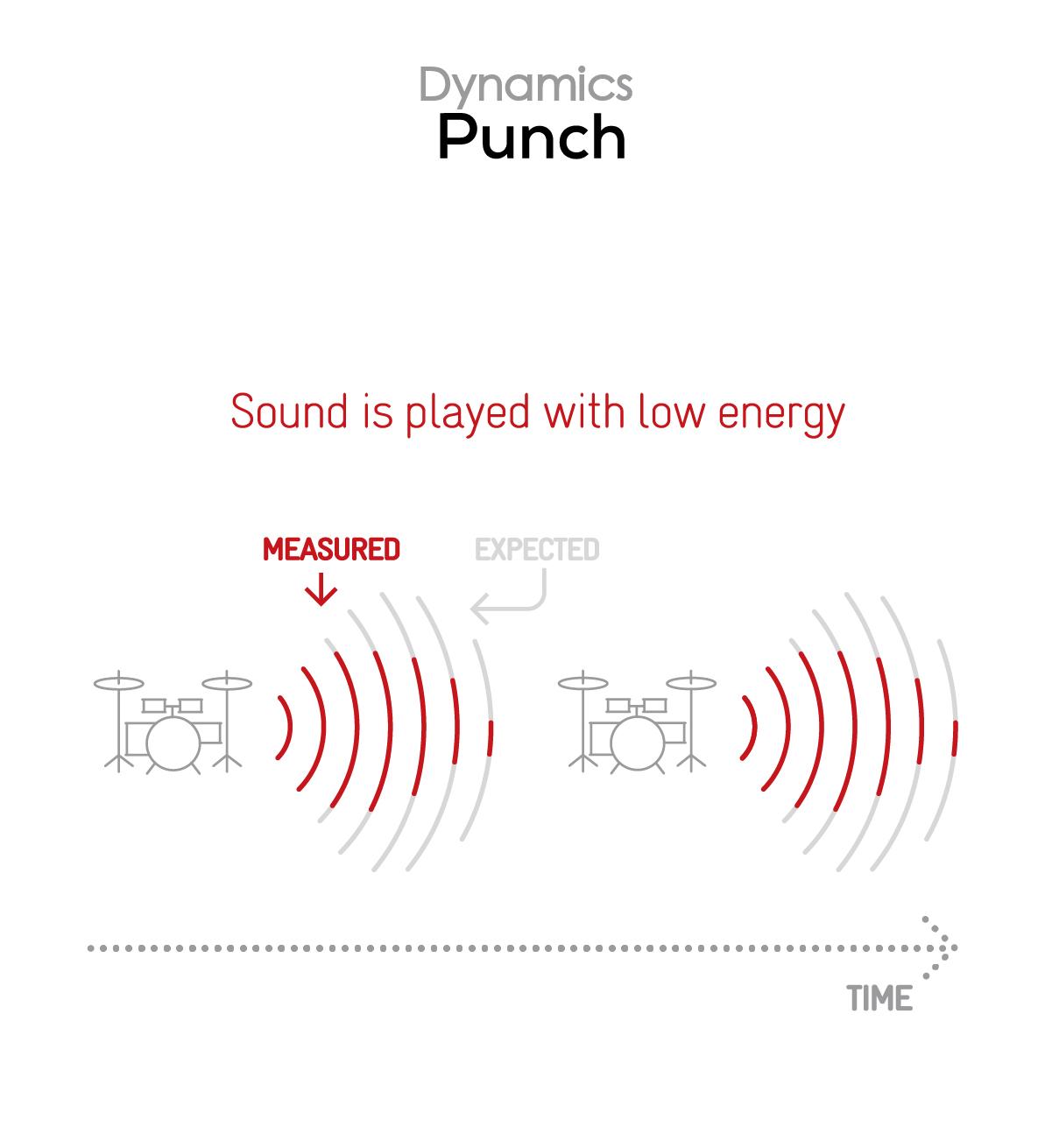 Bose SoundLink Revolve II Speaker review: Built for mobility 14