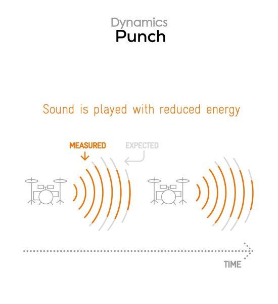 Vivo X60 Pro+ 5G Audio review: Image over sound 10