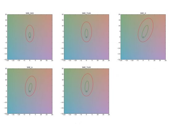 Why perceptual evaluation is essential for image quality testing 14