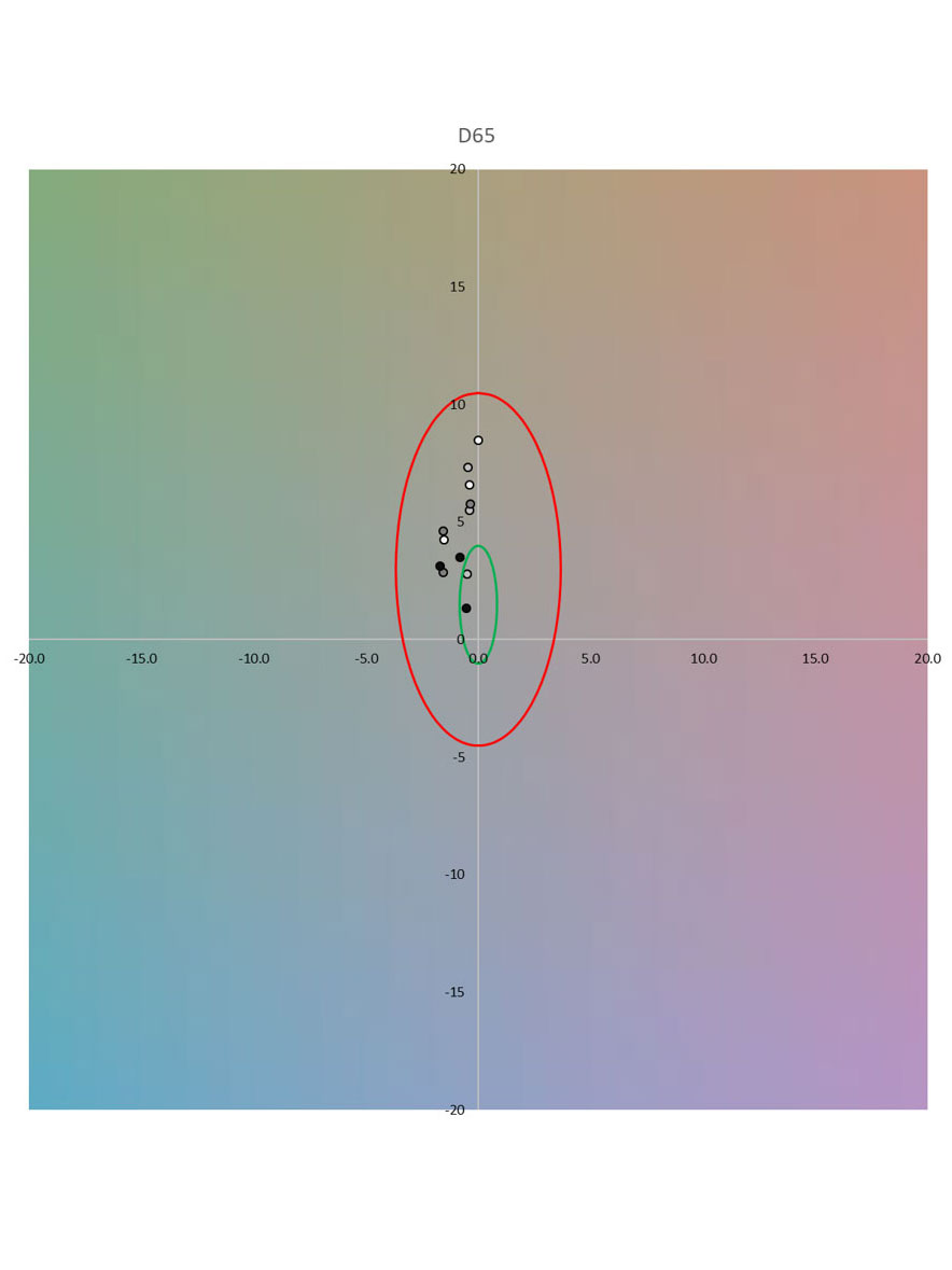 Why perceptual evaluation is essential for image quality testing 18