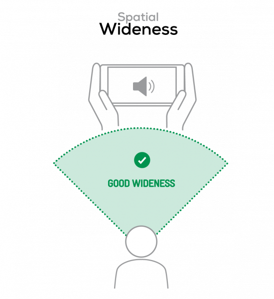 Good spatial wideness