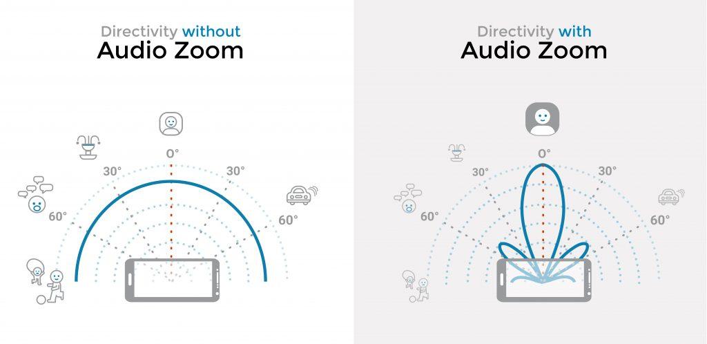 Ở bên trái, ghi âm thanh cổ điển;ở bên phải, thu phóng âm thanh có chỉ thị hypercardioid giúp tăng độ nhạy đối với nguồn đích và giảm nhiễu nền.