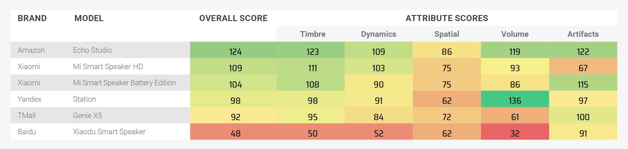 Ranking altavoces DxOMark Xiaomi