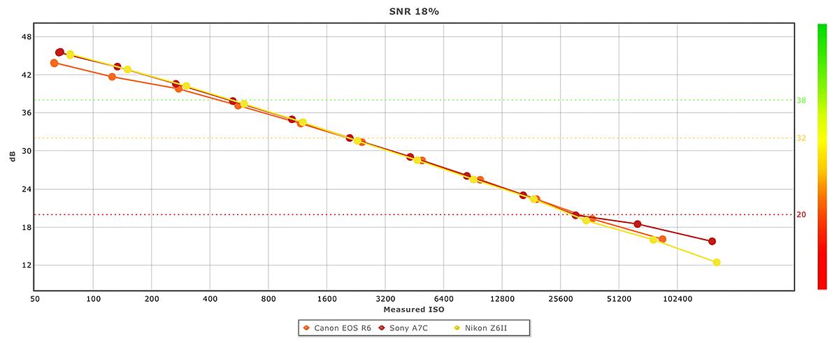 SNR 18%